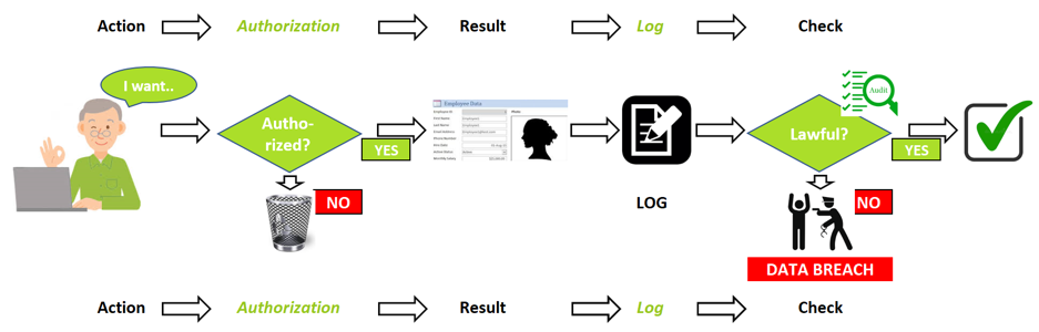 HR GDPR compliance with SAP-HR: why analysing the logs