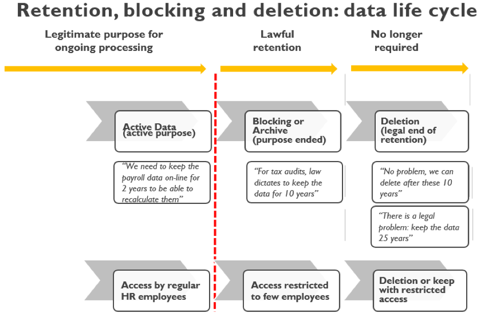 HR GDPR: 3 Phases of Data Life Cycle