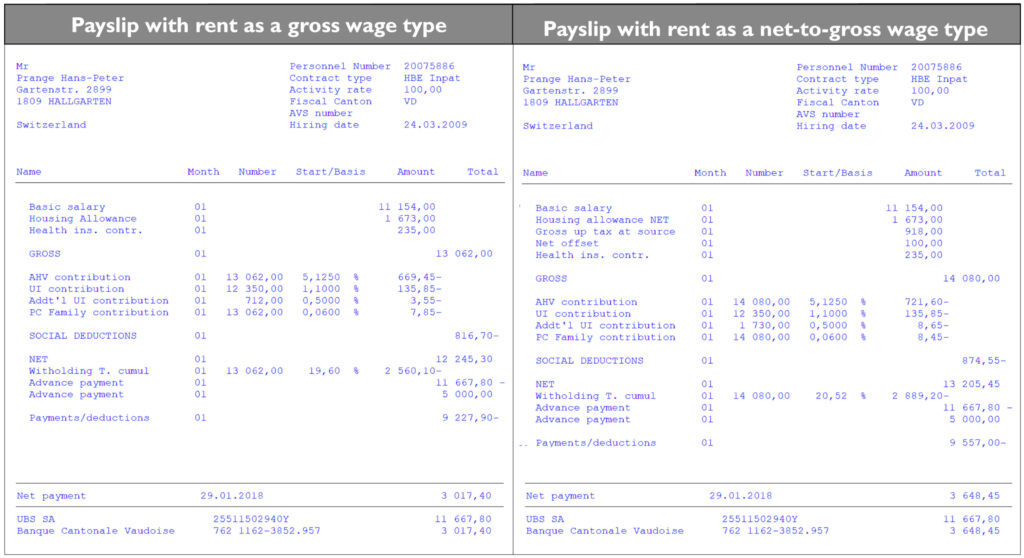 Calculating and processing Net-to-Gross salary in Swiss SAP-HR Payroll