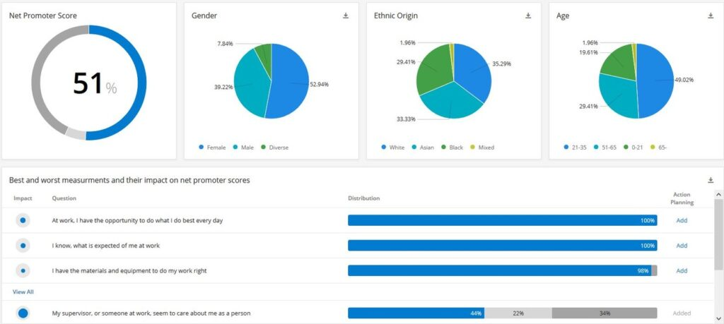 Qualtrics dashboard