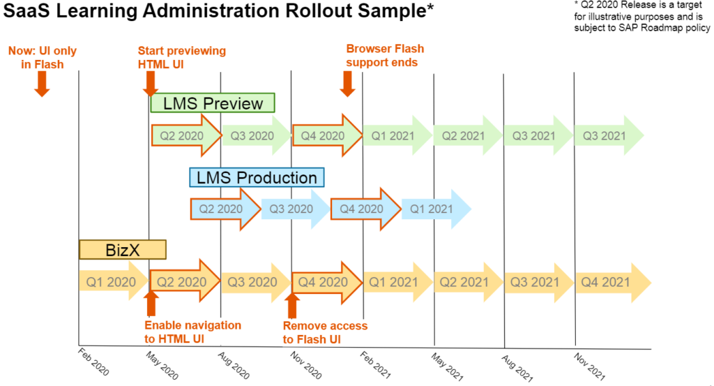 Figure 7 - SaaS Learning Administration Rollout 2020/21