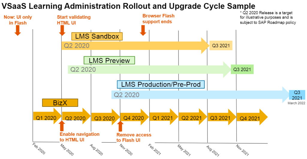 Figure 8 -  VSaaS Learning Administration Rollout 2020/21